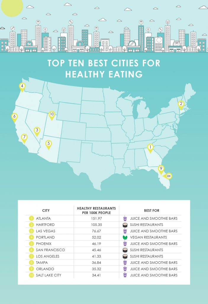 Map of top ten best cities for healthy eating